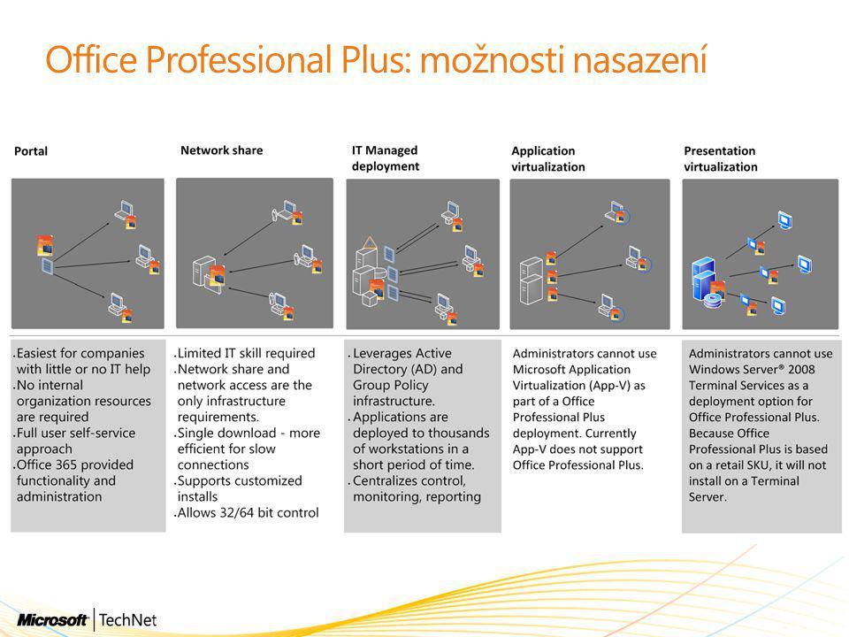 Office Professional Plus: možnosti nasazení