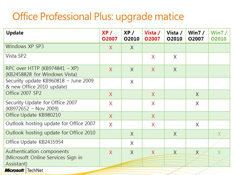 Office Professional Plus: upgrade matice UpdateXP / O2007 XP / O2010 Vista / O2007 Vista / O2010 Win7 / O2007 Win7 / O2010 Windows XP SP3 XX Vista SP2