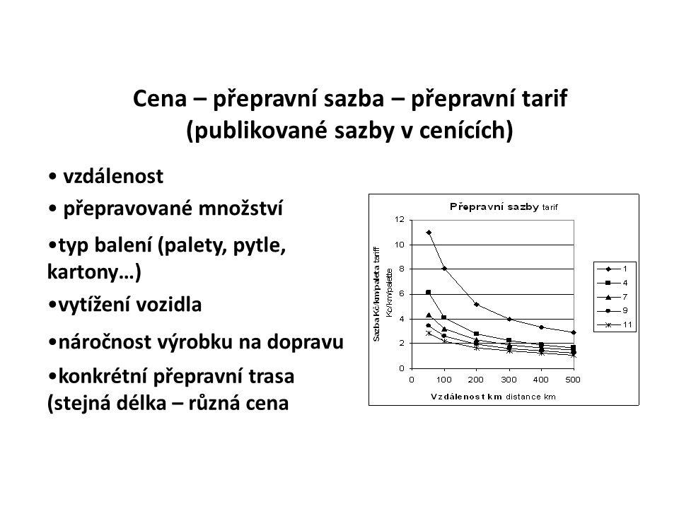Cena – přepravní sazba – přepravní tarif (publikované sazby v cenících) • vzdálenost • přepravované množství •typ balení (palety, pytle, kartony…) •vy