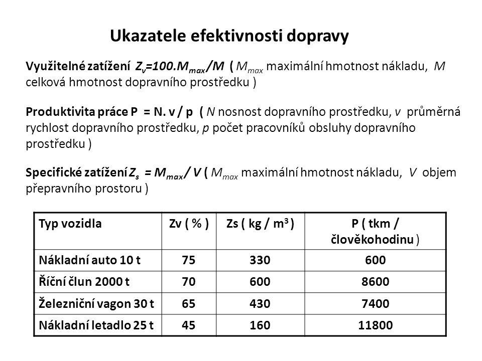 Ukazatele efektivnosti dopravy Využitelné zatížení Z v =100.M max /M ( M max maximální hmotnost nákladu, M celková hmotnost dopravního prostředku ) Pr