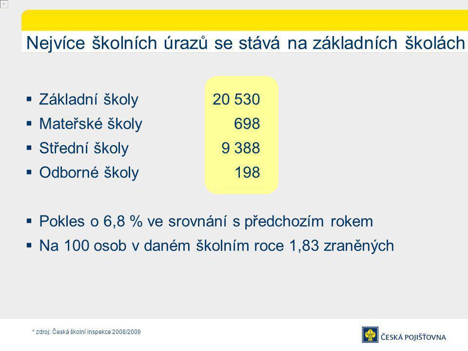 Nejvíce školních úrazů se stává na základních školách  Základní školy 20 530  Mateřské školy 698  Střední školy 9 388  Odborné školy 198  Pokles o 6,8 % ve srovnání s předchozím rokem  Na 100 osob v daném školním roce 1,83 zraněných * zdroj: Česká školní inspekce 2008/2009