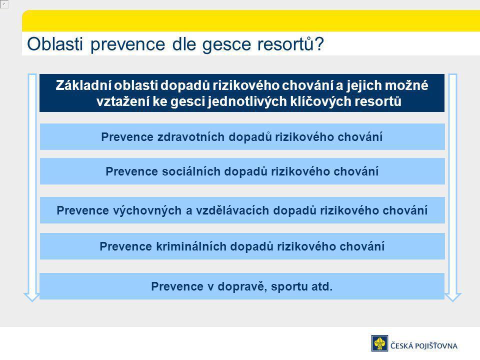 Oblasti prevence dle gesce resortů.