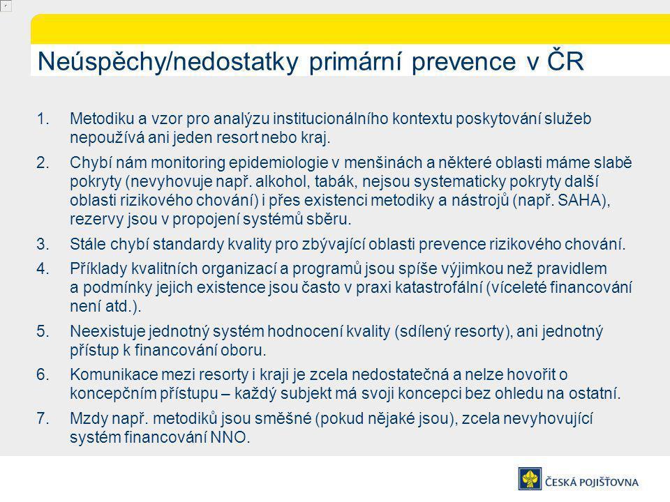 Neúspěchy/nedostatky primární prevence v ČR 1.Metodiku a vzor pro analýzu institucionálního kontextu poskytování služeb nepoužívá ani jeden resort nebo kraj.