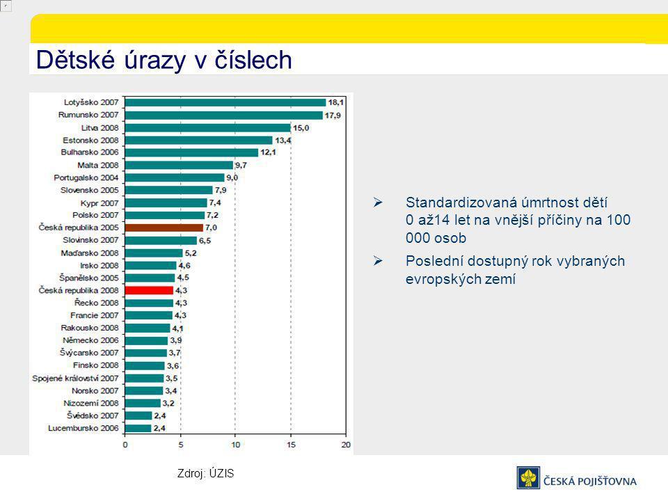 Dětské úrazy v číslech  Standardizovaná úmrtnost dětí 0 až14 let na vnější příčiny na 100 000 osob  Poslední dostupný rok vybraných evropských zemí Zdroj: ÚZIS