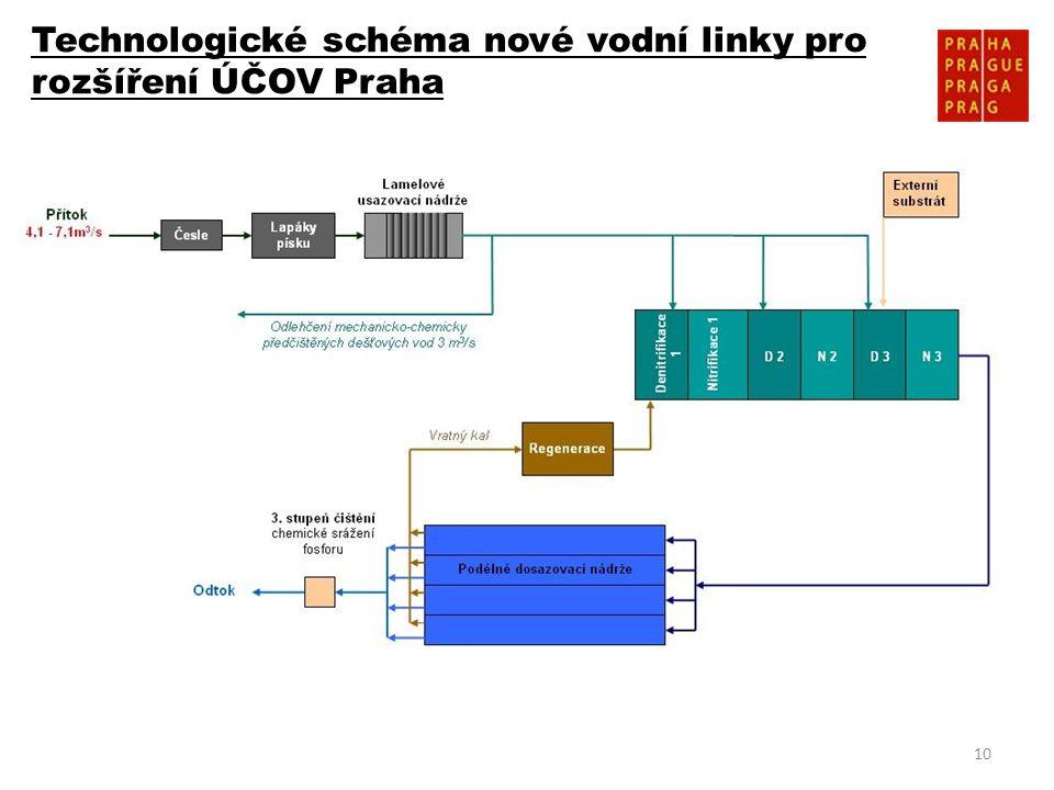 10 Technologické schéma nové vodní linky pro rozšíření ÚČOV Praha