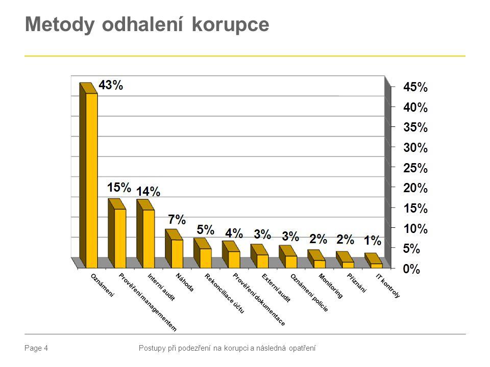 Page 4 Metody odhalení korupce Postupy při podezření na korupci a následná opatření