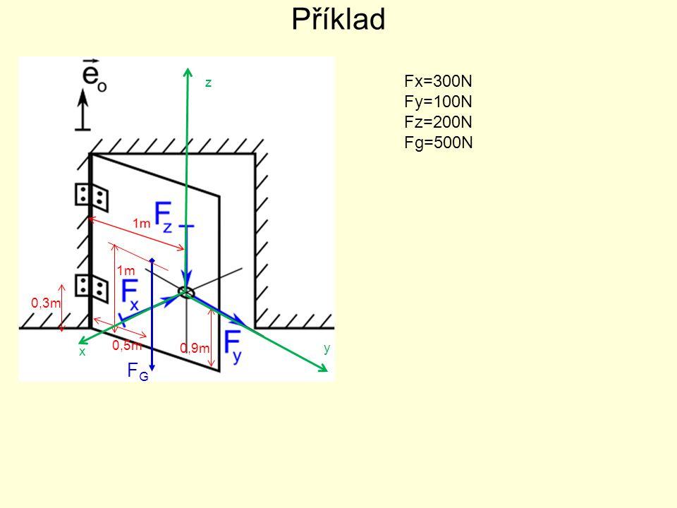 Příklad Fx=300N Fy=100N Fz=200N Fg=500N 0,5m 0,9m 0,3m 1m y x z FGFG