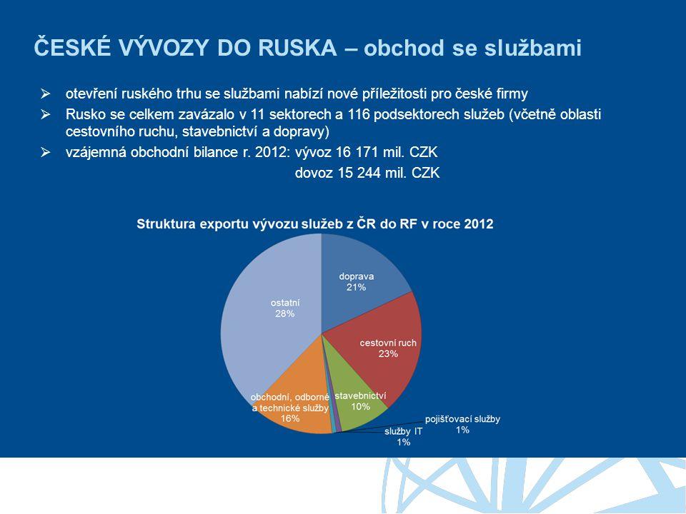 ČESKÉ VÝVOZY DO RUSKA – obchod se službami  otevření ruského trhu se službami nabízí nové příležitosti pro české firmy  Rusko se celkem zavázalo v 11 sektorech a 116 podsektorech služeb (včetně oblasti cestovního ruchu, stavebnictví a dopravy)  vzájemná obchodní bilance r.