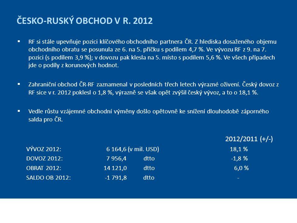 ČESKÉ VÝVOZY DO RUSKA – obchod se zbožím Snížení dovozních cel u vybraných položek českého vývozu