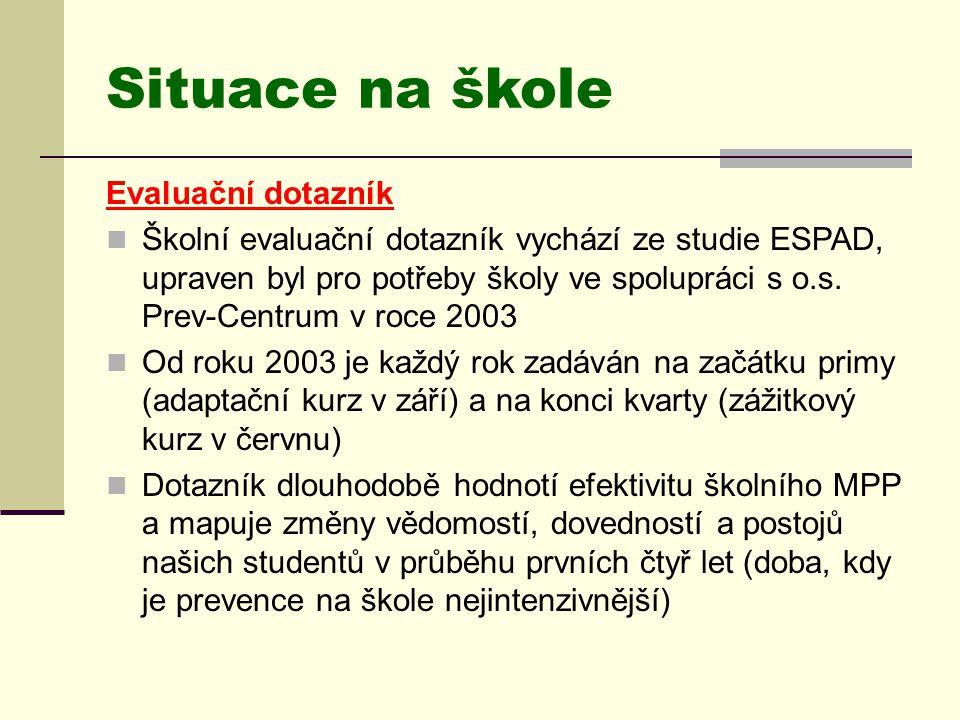 Situace na škole Evaluační dotazník  Školní evaluační dotazník vychází ze studie ESPAD, upraven byl pro potřeby školy ve spolupráci s o.s. Prev-Centr