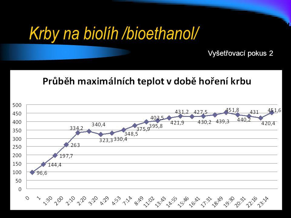 Krby na biolíh /bioethanol/ Vyšetřovací pokus 3