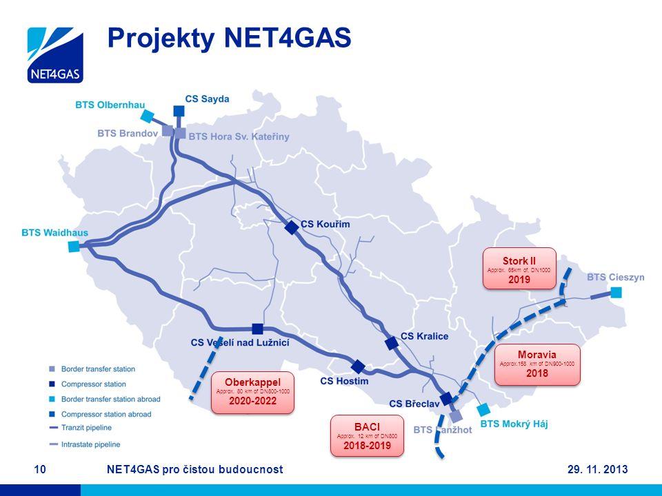 Projekty NET4GAS 29. 11. 2013NET4GAS pro čistou budoucnost10 Moravia Approx.158 km of DN900-1000 2018 Stork II Approx. 65km of, DN1000 2019 BACI Appro
