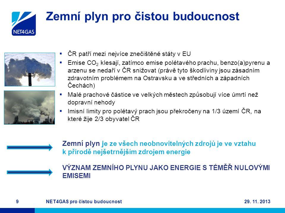 Zemní plyn pro čistou budoucnost  ČR patří mezi nejvíce znečištěné státy v EU  Emise CO 2 klesají, zatímco emise polétavého prachu, benzo(a)pyrenu a