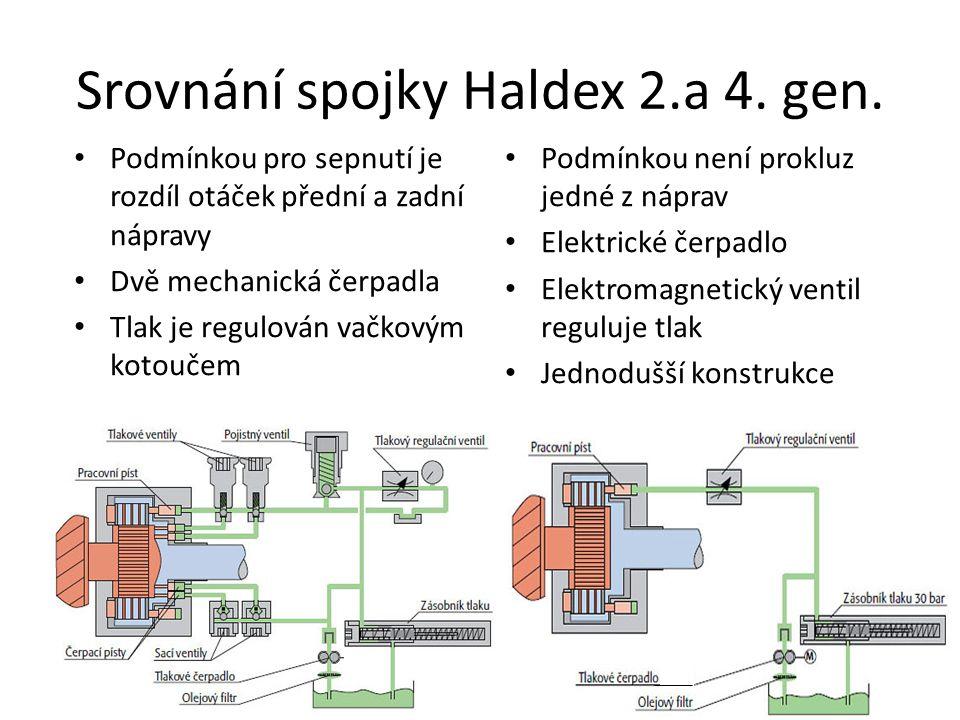 Srovnání spojky Haldex 2.a 4.gen.