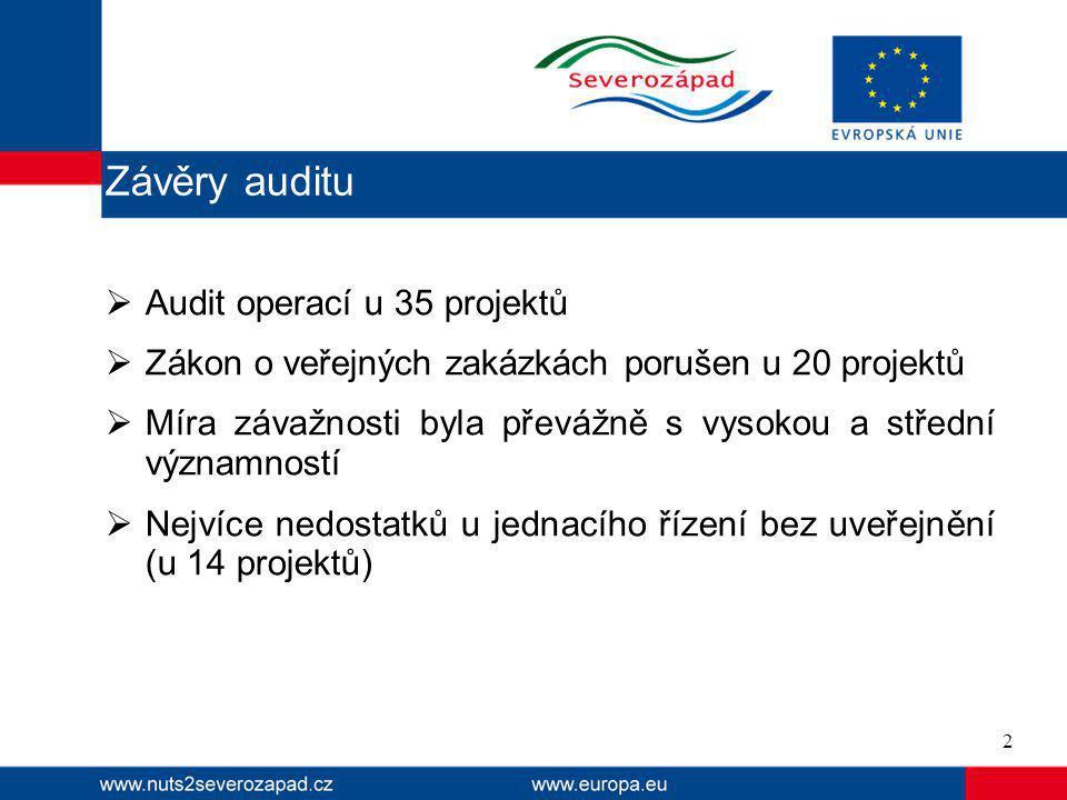  Audit operací u 35 projektů  Zákon o veřejných zakázkách porušen u 20 projektů  Míra závažnosti byla převážně s vysokou a střední významností  Nejvíce nedostatků u jednacího řízení bez uveřejnění (u 14 projektů) 2 Závěry auditu