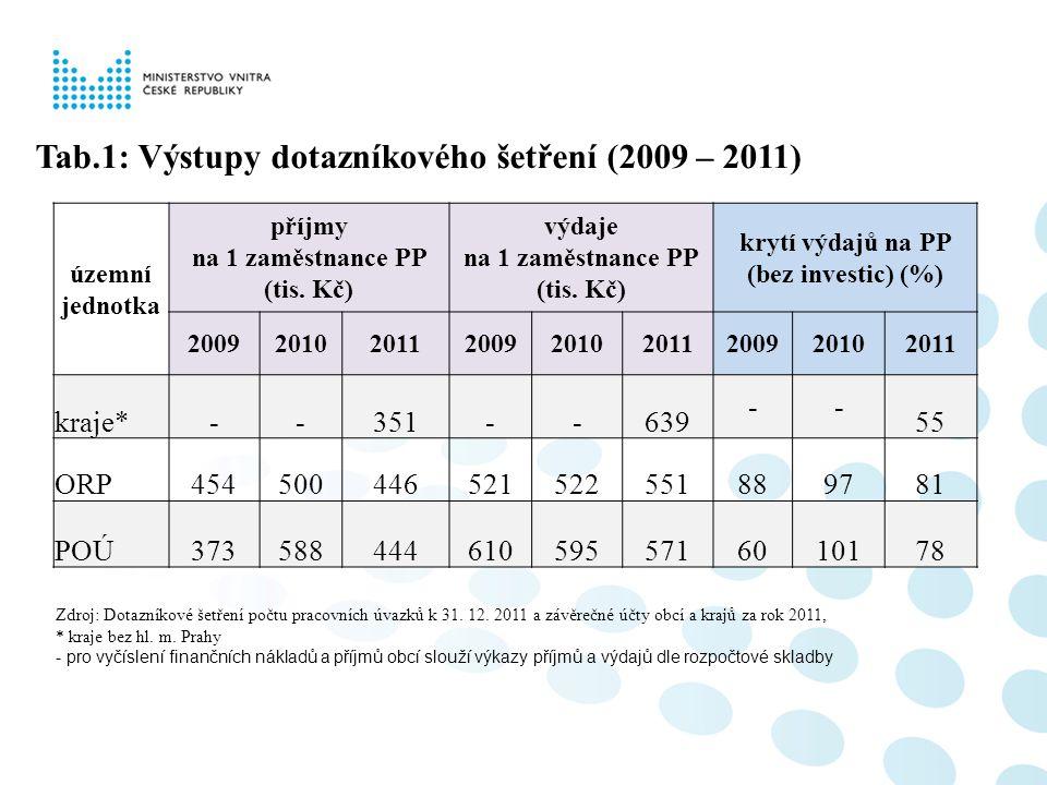 Tab.1: Výstupy dotazníkového šetření (2009 – 2011) územní jednotka příjmy na 1 zaměstnance PP (tis. Kč) výdaje na 1 zaměstnance PP (tis. Kč) krytí výd