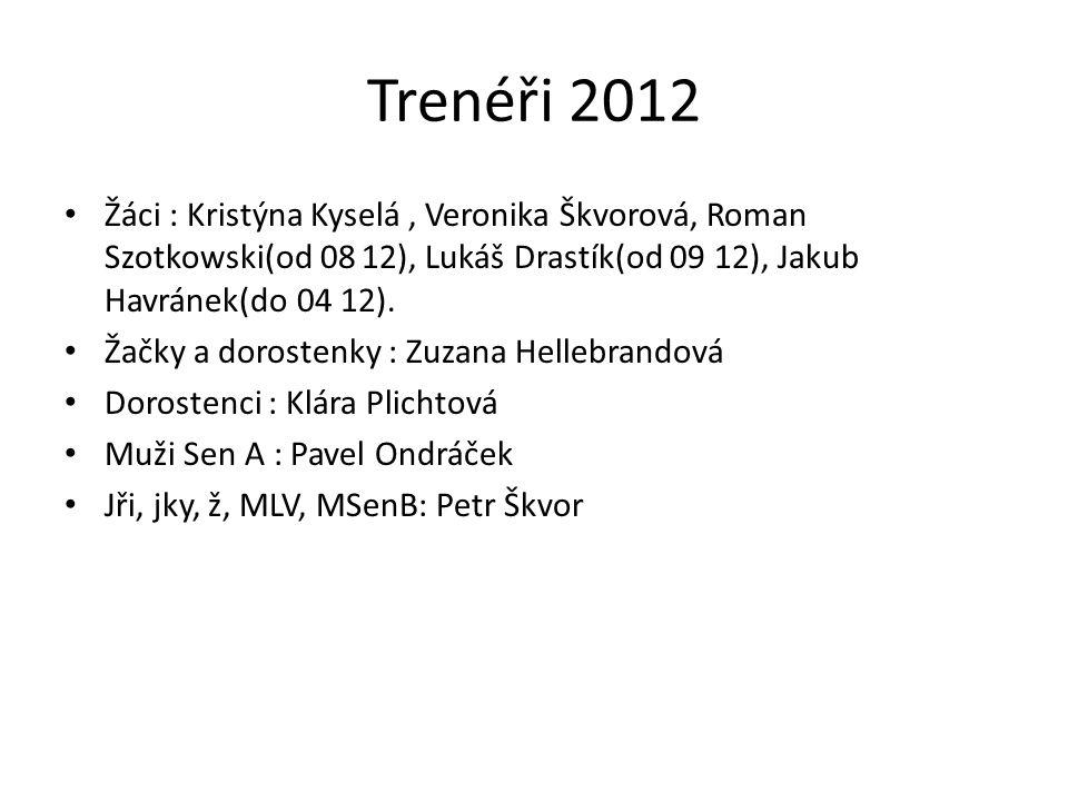Trenéři 2012 • Žáci : Kristýna Kyselá, Veronika Škvorová, Roman Szotkowski(od 08 12), Lukáš Drastík(od 09 12), Jakub Havránek(do 04 12). • Žačky a dor