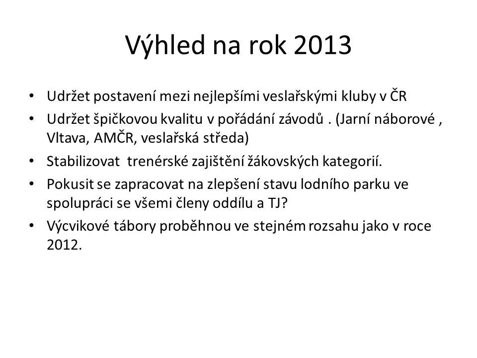 Výhled na rok 2013 • Udržet postavení mezi nejlepšími veslařskými kluby v ČR • Udržet špičkovou kvalitu v pořádání závodů. (Jarní náborové, Vltava, AM