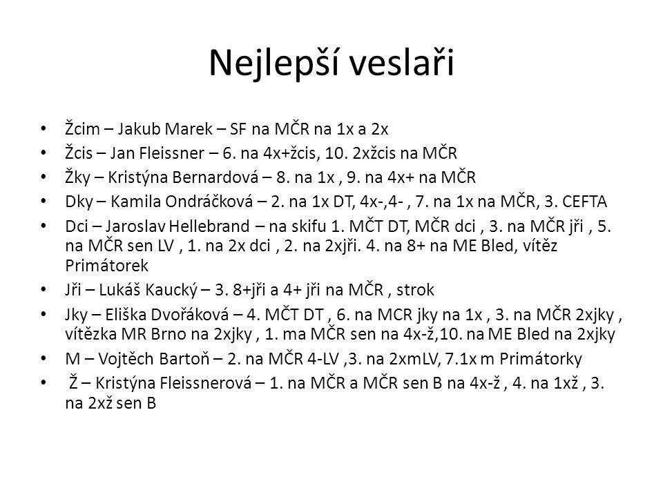 Trenéři 2012 • Žáci : Kristýna Kyselá, Veronika Škvorová, Roman Szotkowski(od 08 12), Lukáš Drastík(od 09 12), Jakub Havránek(do 04 12).