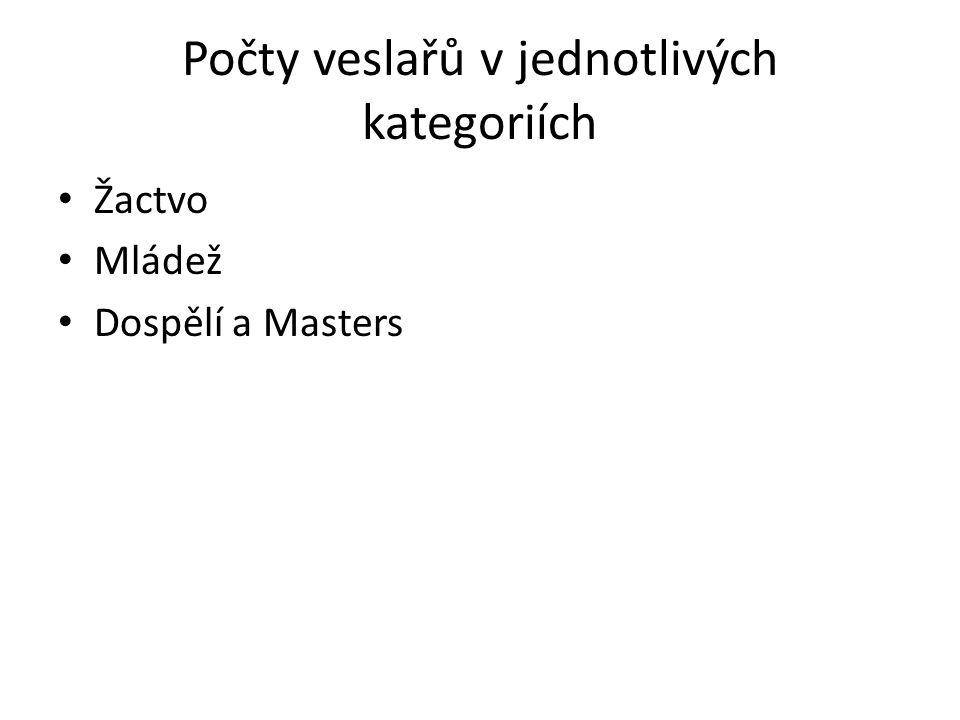 Počty veslařů v jednotlivých kategoriích • Žactvo • Mládež • Dospělí a Masters