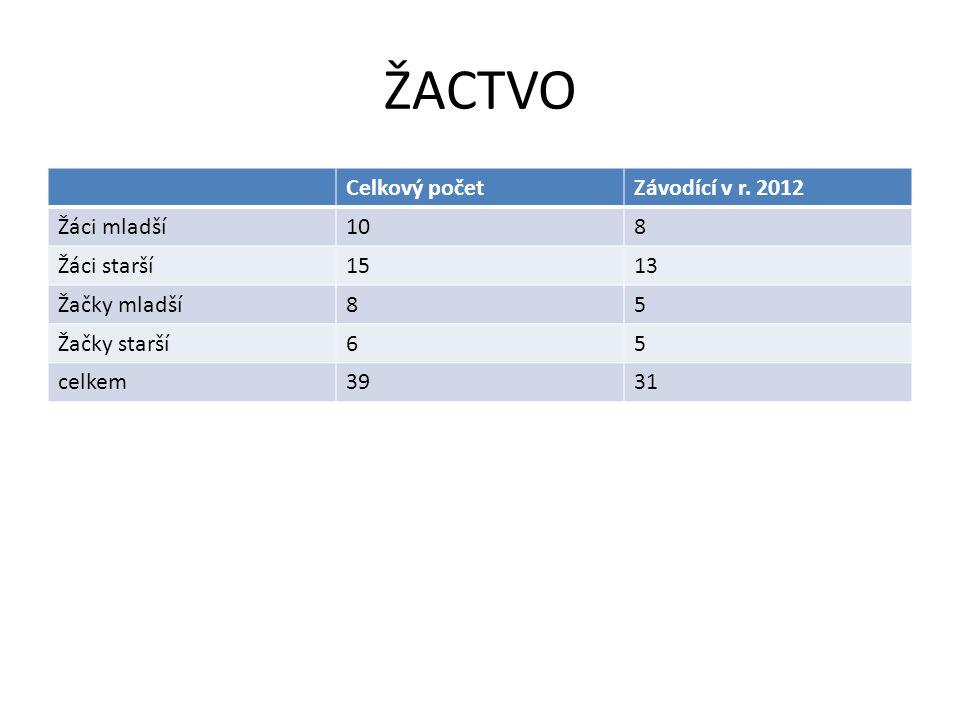 ŽACTVO Celkový početZávodící v r. 2012 Žáci mladší108 Žáci starší1513 Žačky mladší85 Žačky starší65 celkem3931