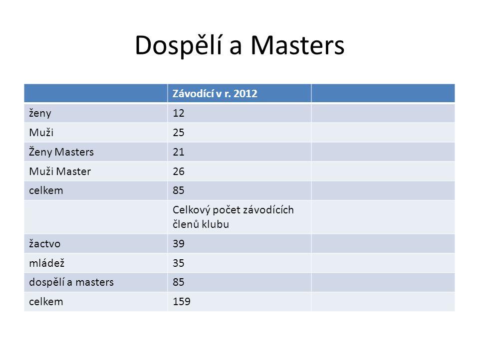 Dospělí a Masters Závodící v r. 2012 ženy12 Muži25 Ženy Masters21 Muži Master26 celkem85 Celkový počet závodících členů klubu žactvo39 mládež35 dospěl
