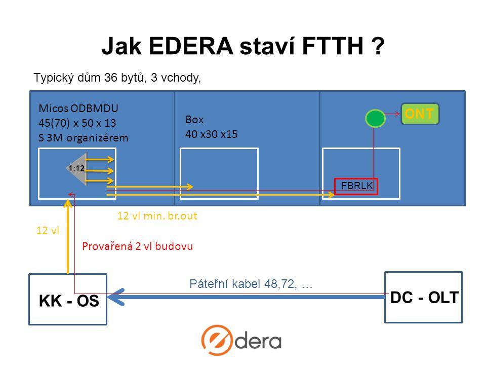 Jak EDERA staví FTTH ? Typický dům 36 bytů, 3 vchody, DC - OLT KK - OS Páteřní kabel 48,72, … Micos ODBMDU 45(70) x 50 x 13 S 3M organizérem 12 vl Pro