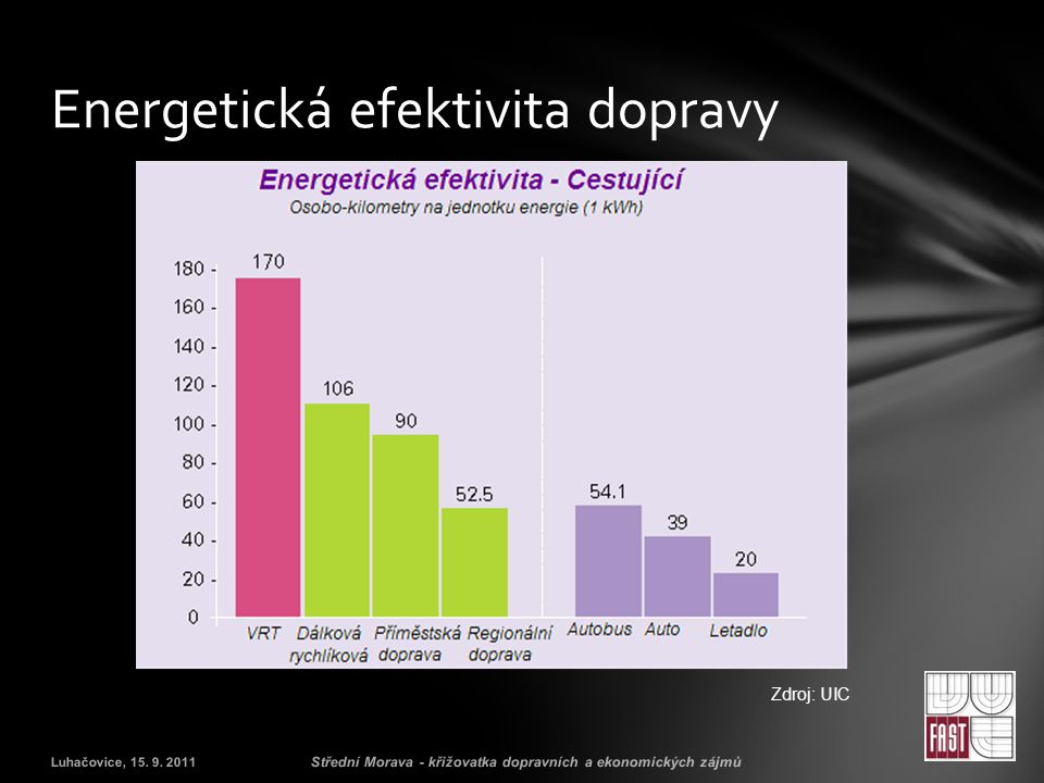 Energetická efektivita dopravy Luhačovice, 15.9.