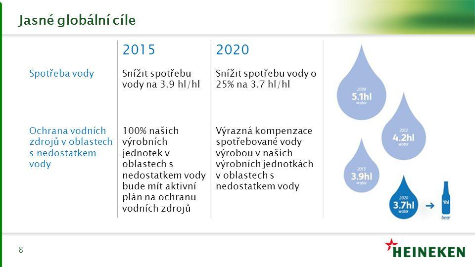 Jasné globální cíle 8 20152020 Spotřeba vodySnížit spotřebu vody na 3.9 hl/hl Snížit spotřebu vody o 25% na 3.7 hl/hl Ochrana vodních zdrojů v oblaste