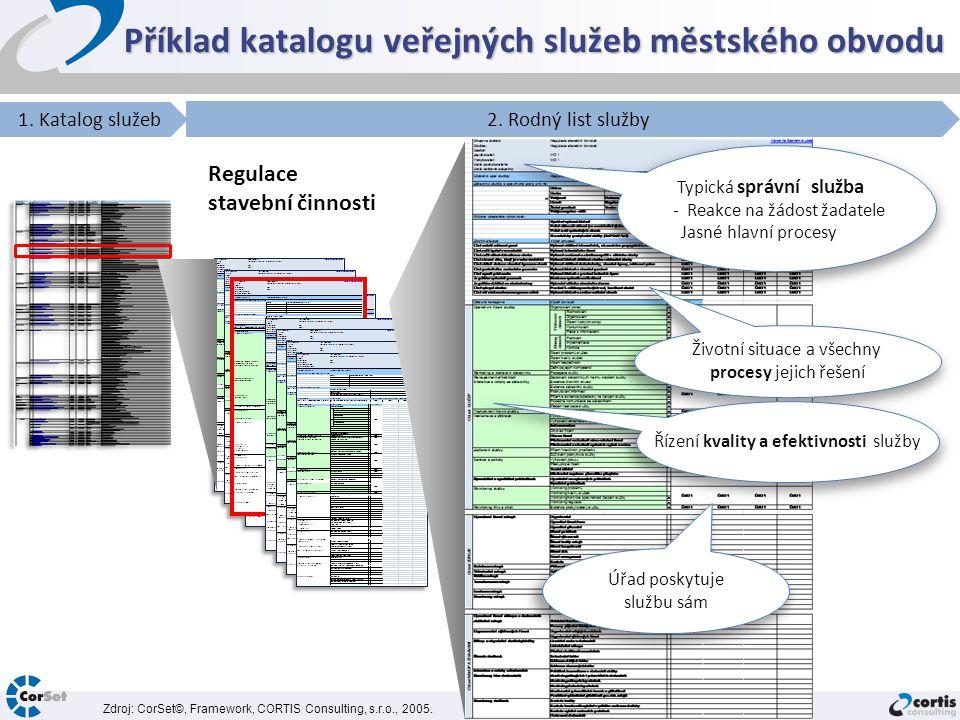 Příklad katalogu veřejných služeb městského obvodu 1. Katalog služeb 2. Rodný list služby Regulace stavební činnosti Životní situace a všechny procesy