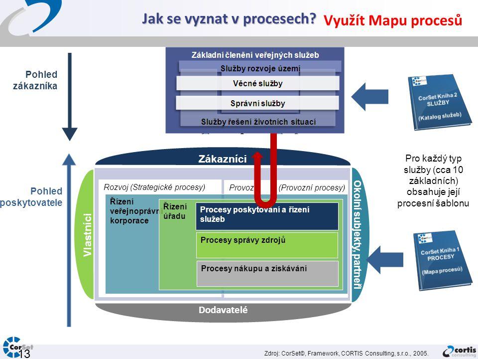 Jak se vyznat v procesech? 13 Účel hodnocení účelnosti služeb Pohled zákazníka Pohled poskytovatele hodnocení účelnosti služeb PROCES ČINNOST 1 PROCES