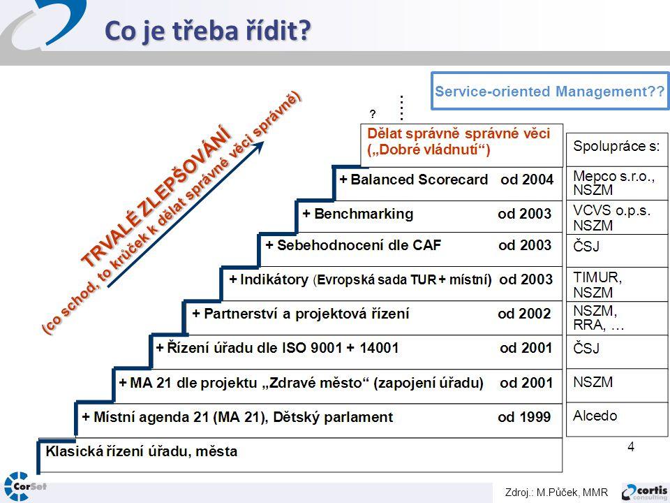 Co je třeba řídit?  Strategii  Lidské zdroje  Finance  Majetek  IS/ICT  Kvalitu  Procesy  Projekty  Služby  Smart Admin, Hexagon, komunitní