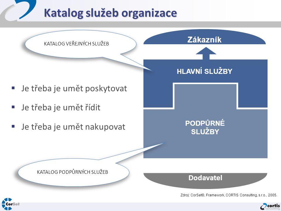 Katalog služeb organizace  Je třeba je umět poskytovat  Je třeba je umět řídit  Je třeba je umět nakupovat HLAVNÍ SLUŽBY Zákazník Dodavatel PODPŮRN