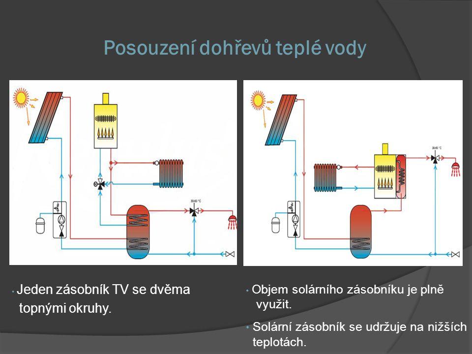 Posouzení dohřevů teplé vody • Jeden zásobník TV se dvěma topnými okruhy. • Objem solárního zásobníku je plně využit. • Solární zásobník se udržuje na