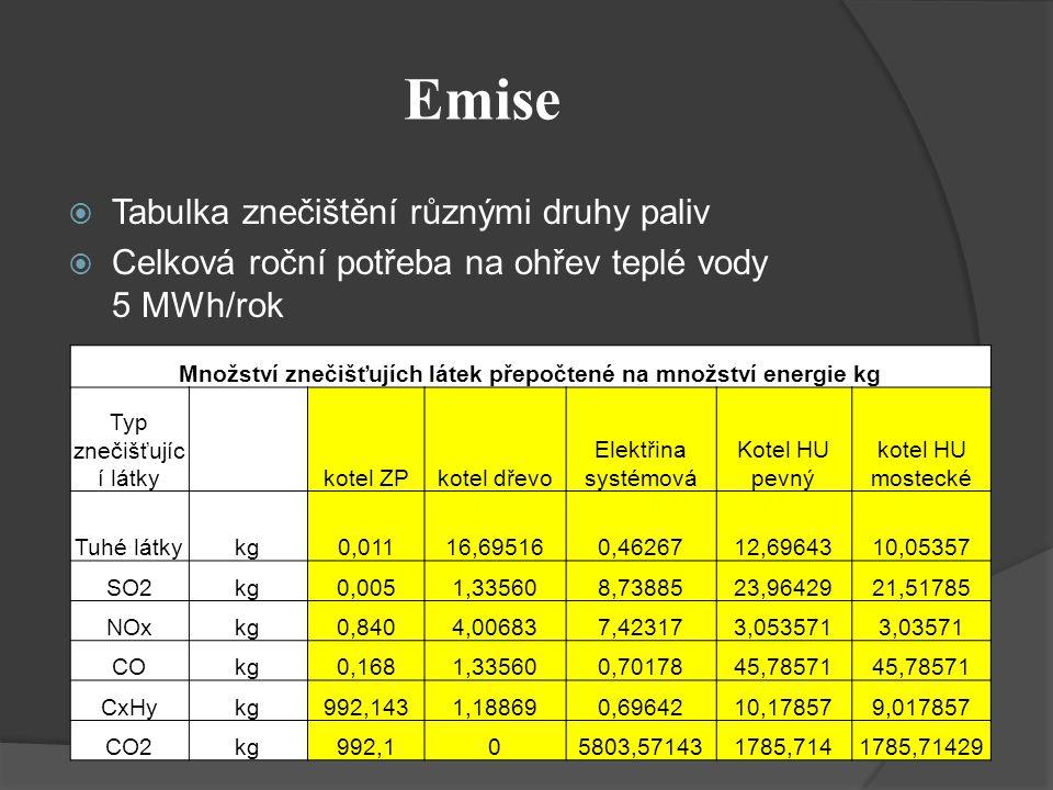 Emise  Tabulka znečištění různými druhy paliv  Celková roční potřeba na ohřev teplé vody 5 MWh/rok Množství znečišťujích látek přepočtené na množství energie kg Typ znečišťujíc í látky kotel ZPkotel dřevo Elektřina systémová Kotel HU pevný kotel HU mostecké Tuhé látkykg0,01116,695160,4626712,6964310,05357 SO2kg0,0051,335608,7388523,9642921,51785 NOxkg0,8404,006837,423173,0535713,03571 COkg0,1681,335600,7017845,78571 CxHykg992,1431,188690,6964210,178579,017857 CO2kg992,105803,571431785,7141785,71429