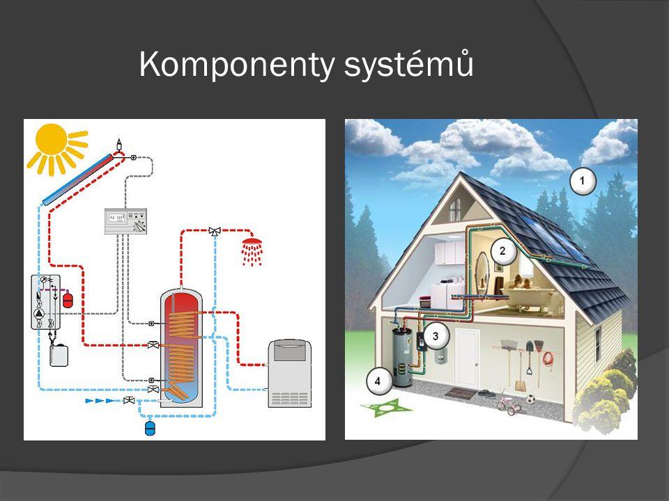 ENERGETICKÝ VÝPOČET  ENERGETICKÝ ZISK SOLÁRNÍHO SYSTÉMU: V létě: 1040 * 0,604 * 0,77 = 484 kWh/m 2 V zimě: 567 * 0,451 * 0,63 = 161 kWh/m 2 Z 1m 2 máme zisk celkem za rok: 645 kWh/m 2  KOLEKTORY O PLOŠE 4 m 2 NÁM DAJÍ: Za rok 645x4 = 2,58 MWh V létě 484x4 = 1,94 MWh V zimě 161x4 = 0,64 MWh