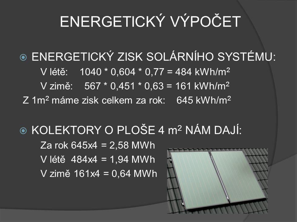 ENERGETICKÝ VÝPOČET  ENERGETICKÝ ZISK SOLÁRNÍHO SYSTÉMU: V létě: 1040 * 0,604 * 0,77 = 484 kWh/m 2 V zimě: 567 * 0,451 * 0,63 = 161 kWh/m 2 Z 1m 2 má