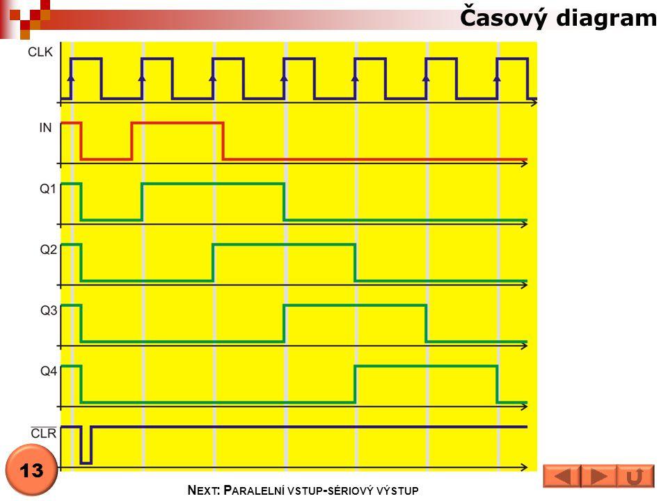 Časový diagram 13 N EXT : P ARALELNÍ VSTUP - SÉRIOVÝ VÝSTUP