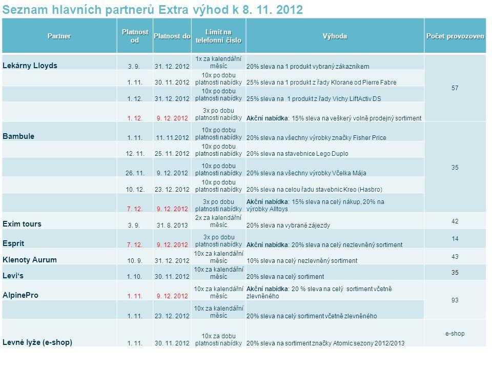 Seznam hlavních partnerů Extra výhod k 8. 11.