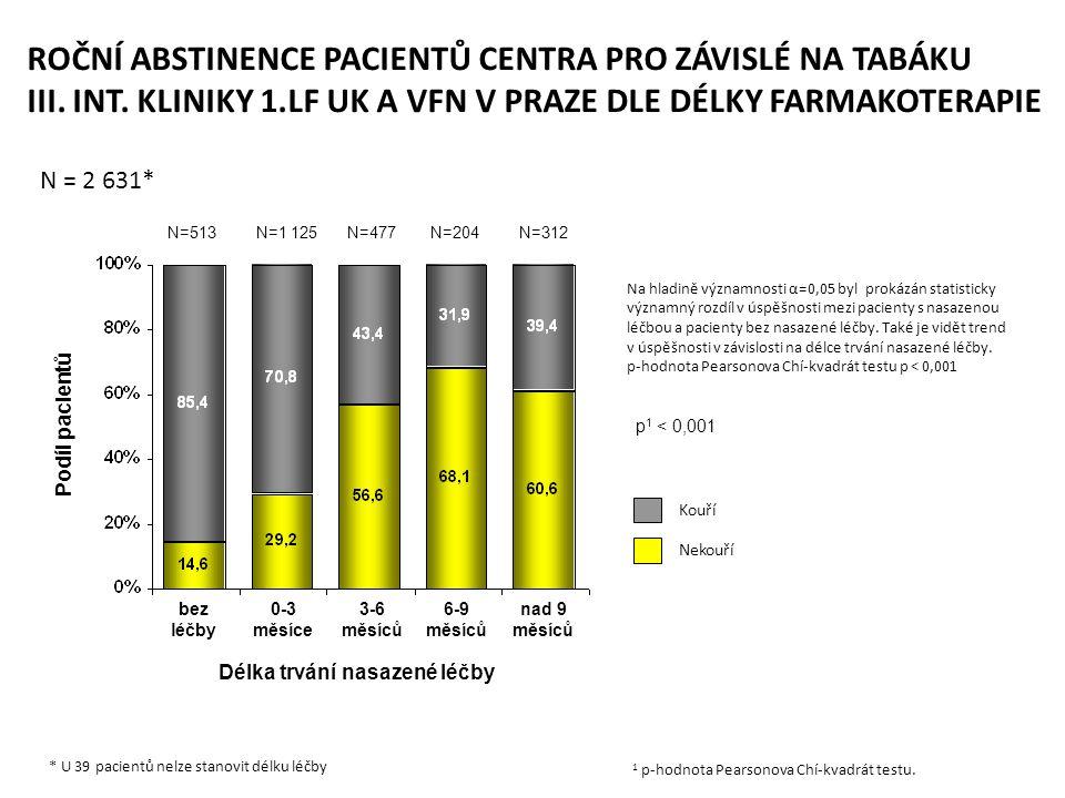 Kouří Nekouří Délka trvání nasazené léčby bez léčby 0-3 měsíce 3-6 měsíců Podíl pacientů 6-9 měsíců nad 9 měsíců N=513N=1 125N=477 N=204 N=312 * U 39