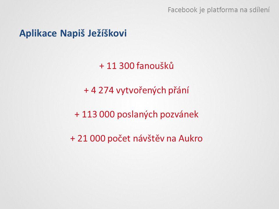 Facebook je platforma na sdílení Aplikace Napiš Ježíškovi + 11 300 fanoušků + 4 274 vytvořených přání + 113 000 poslaných pozvánek + 21 000 počet návš