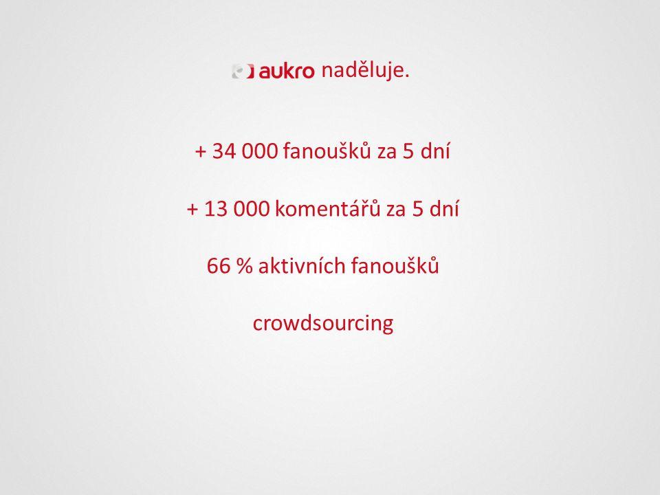 + 34 000 fanoušků za 5 dní + 13 000 komentářů za 5 dní 66 % aktivních fanoušků crowdsourcing naděluje.