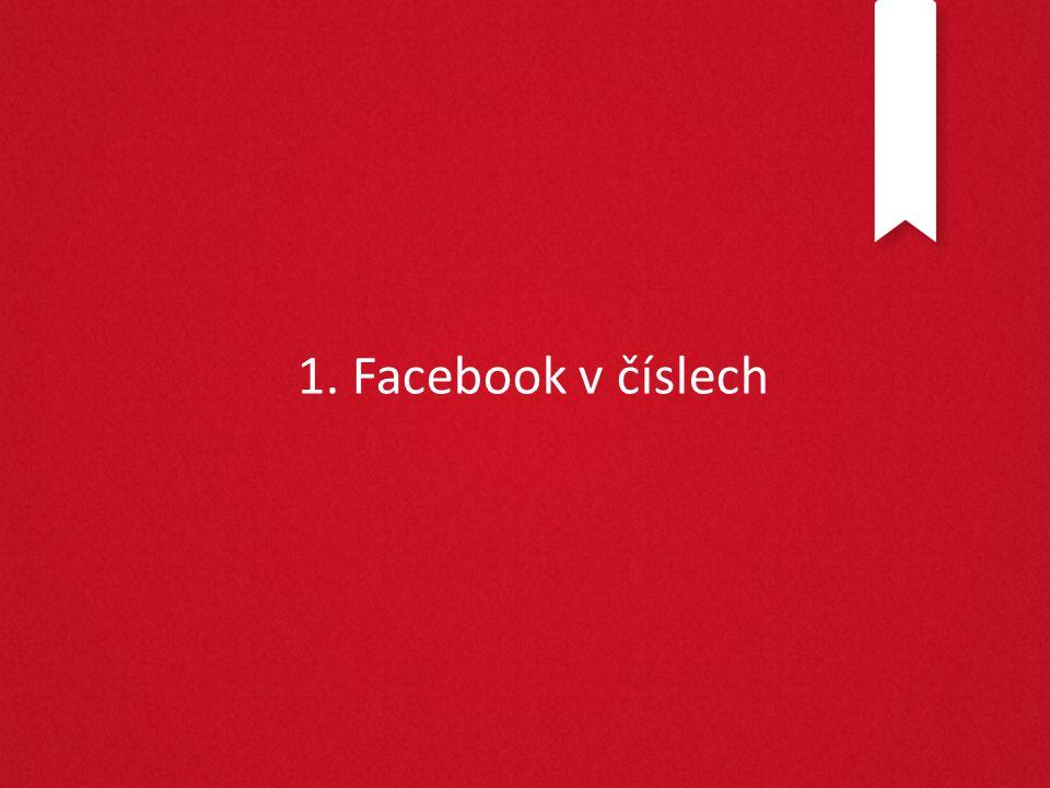 Facebook v číslech Zdroj: Sebastian Szmigielski, Account Manager Facebook.com, březen 2012 Zdroj: Socialbakers.com, http://www.justit.cz/wordpress/2012/09/04/infografika-fascinujici-fakta-o-facebooku/ - Uživatelů ve světe: 800 mio, 1 z 13 lidí na planetě je na FB - Uživatelů v ČR: 3,6 mio, to je 53 % internetové populace - 50 % uživatelů využívá FB každý den, tráví tam 13,5 min denně - 48 % lidí ve věku 18 až 34 kontroluje FB hned, jak se vzbudí - Průměrný počet přátel: 229