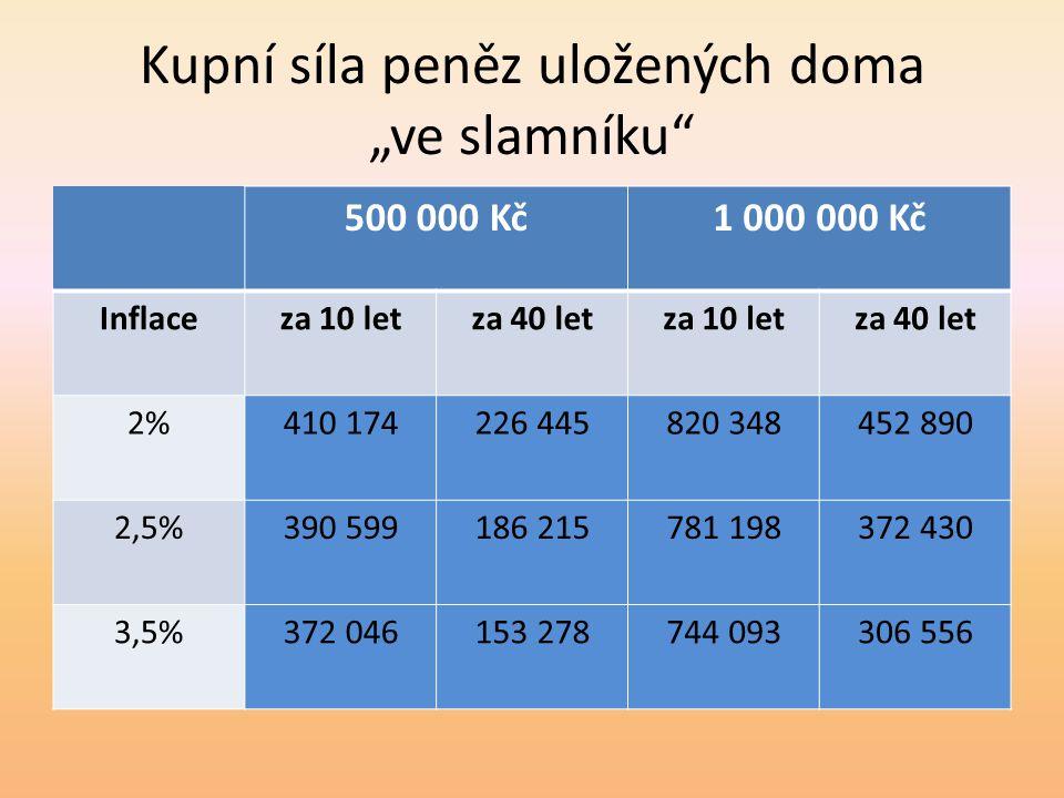 """Kupní síla peněz uložených doma """"ve slamníku 500 000 Kč1 000 000 Kč Inflaceza 10 letza 40 letza 10 letza 40 let 2%410 174226 445820 348452 890 2,5%390 599186 215781 198372 430 3,5%372 046153 278744 093306 556"""