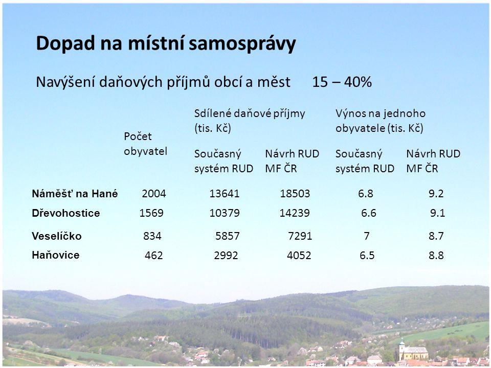 Dopad na místní samosprávy Navýšení daňových příjmů obcí a měst 15 – 40% Počet obyvatel Sdílené daňové příjmy (tis.