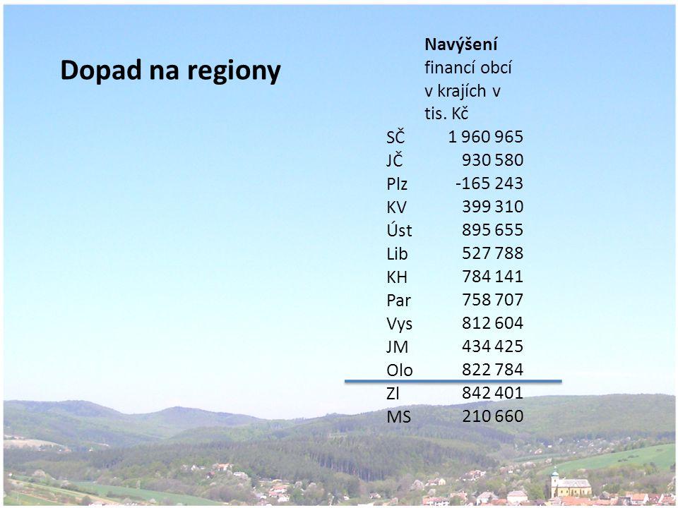 Dopad na regiony Navýšení financí obcí v krajích v tis.