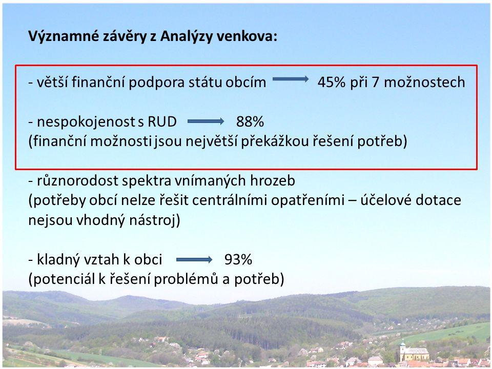 Významné závěry z Analýzy venkova: - větší finanční podpora státu obcím 45% při 7 možnostech - nespokojenost s RUD 88% (finanční možnosti jsou největší překážkou řešení potřeb) - různorodost spektra vnímaných hrozeb (potřeby obcí nelze řešit centrálními opatřeními – účelové dotace nejsou vhodný nástroj) - kladný vztah k obci 93% (potenciál k řešení problémů a potřeb)