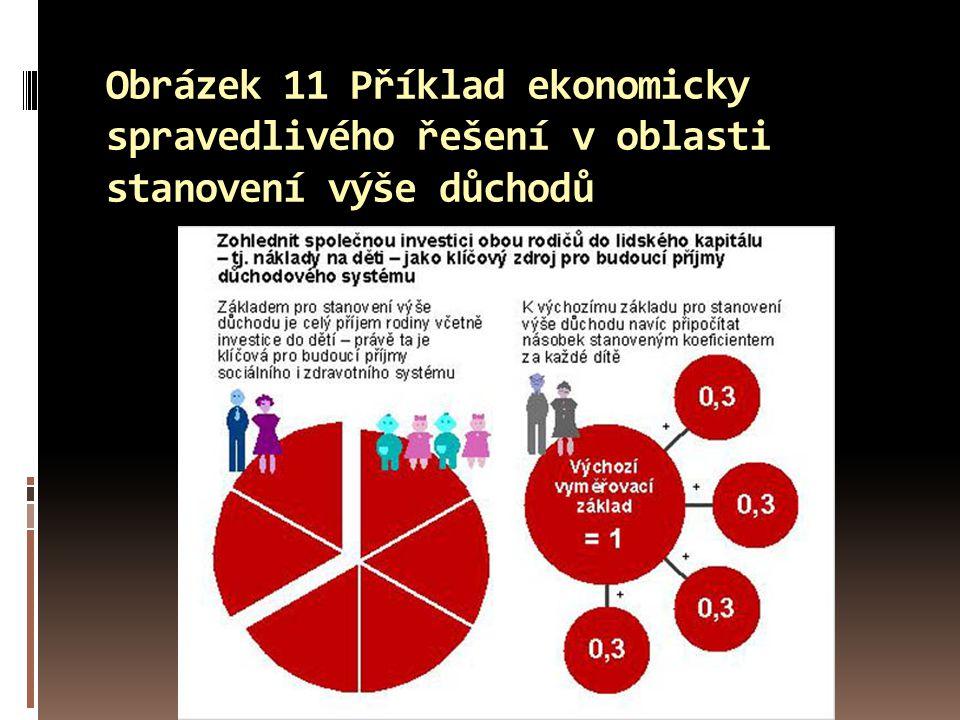 Obrázek 11 Příklad ekonomicky spravedlivého řešení v oblasti stanovení výše důchodů