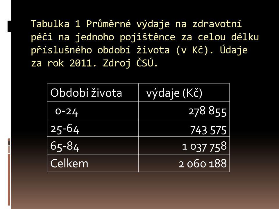Tabulka 1 Průměrné výdaje na zdravotní péči na jednoho pojištěnce za celou délku příslušného období života (v Kč). Údaje za rok 2011. Zdroj ČSÚ. Obdob