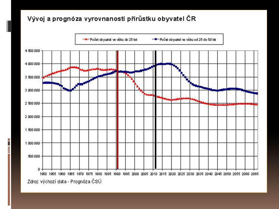 Obrázek 7 Zhoršení demografického vývoje a demografická prognóza v důsledku vládních škrtů a krize.